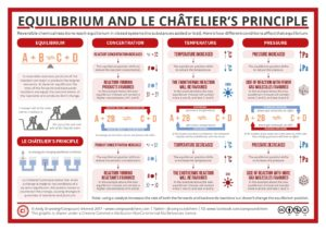 Equilibrium and Le Chatelier's Principle