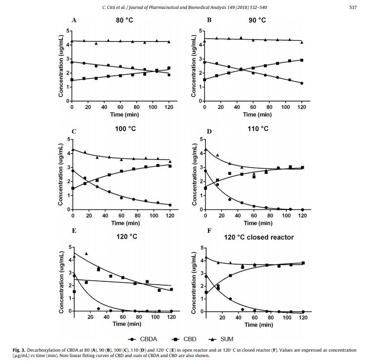 Decarboxylation of CBDA in different temperature