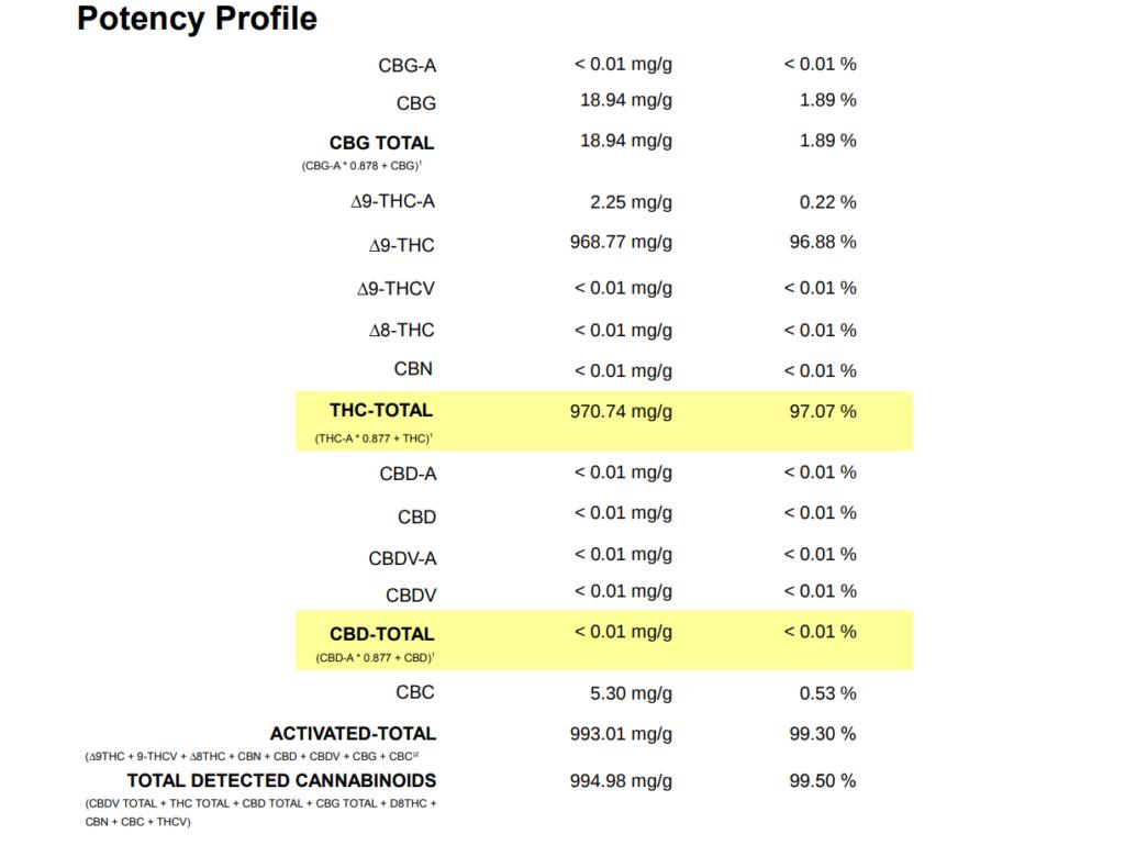 Potency Profile 2