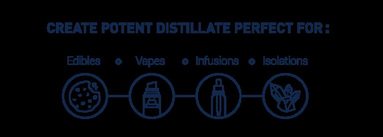 Spinning Band Distillation – High Purity THC Distillate