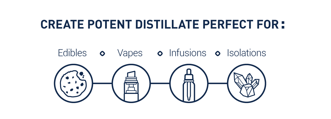 Spinning Band Distillation – High Purity THC Distillate