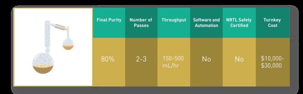 Short Path Distillation Table