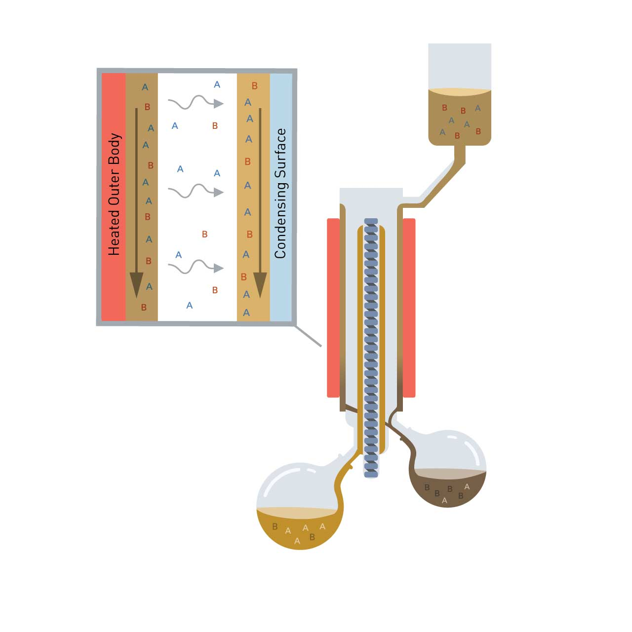 Compare Spinning Band Distillation With Wiped Film Distillation