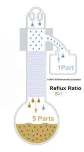 reflux ratio for D2892