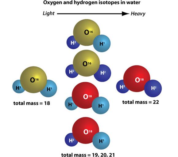 Schwere Wassermoleküle