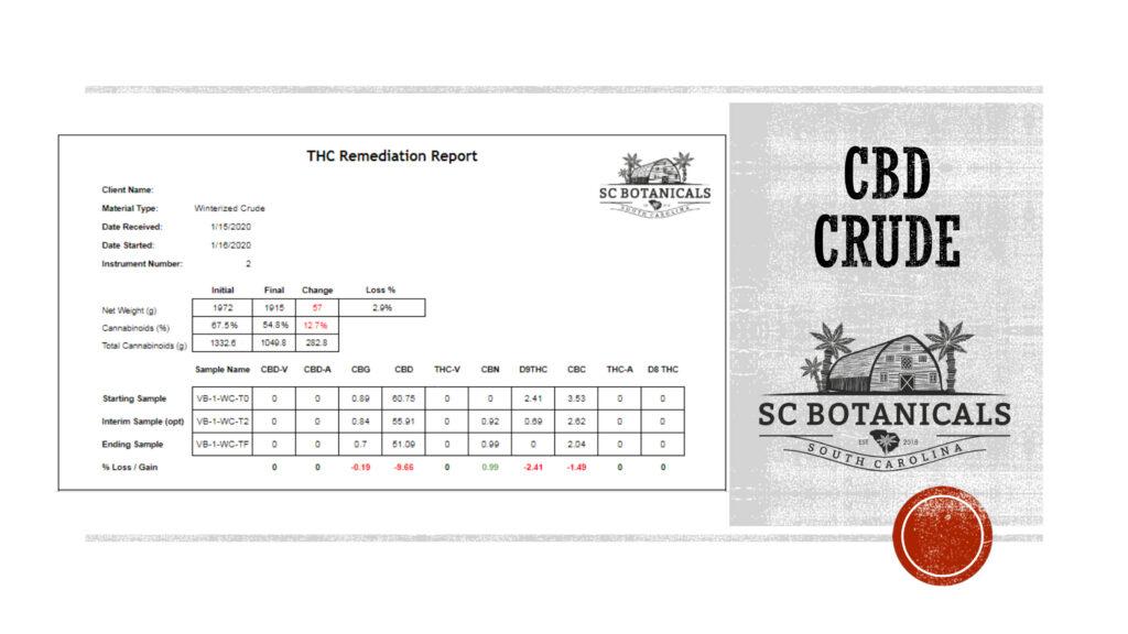CBD Crude Extract THC Remediation
