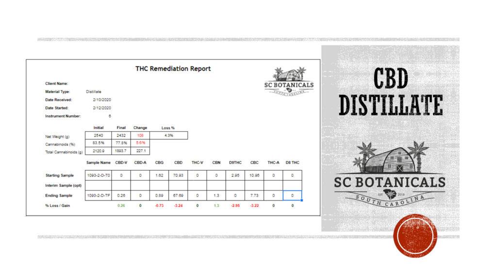 CBD Distillate THC Remediation