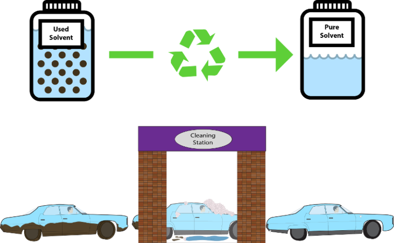 5 Reasons To Recycle Solvents