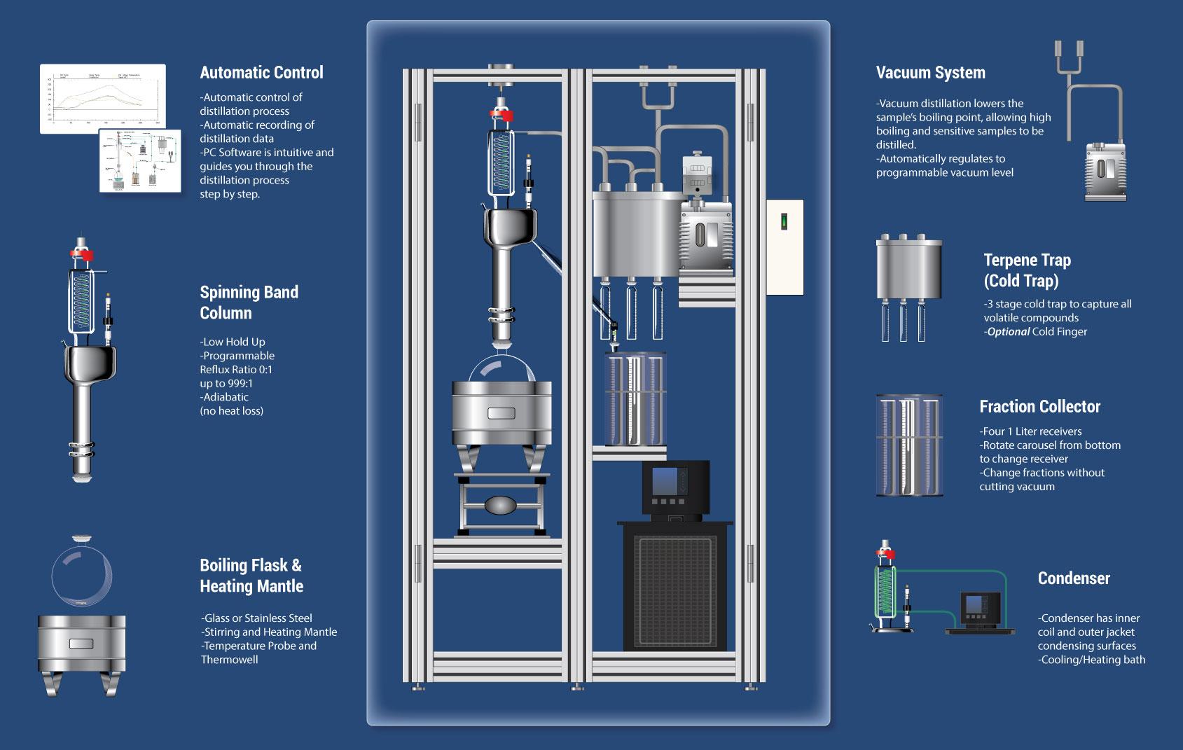 Cannabis Oil Distillation Big Picture