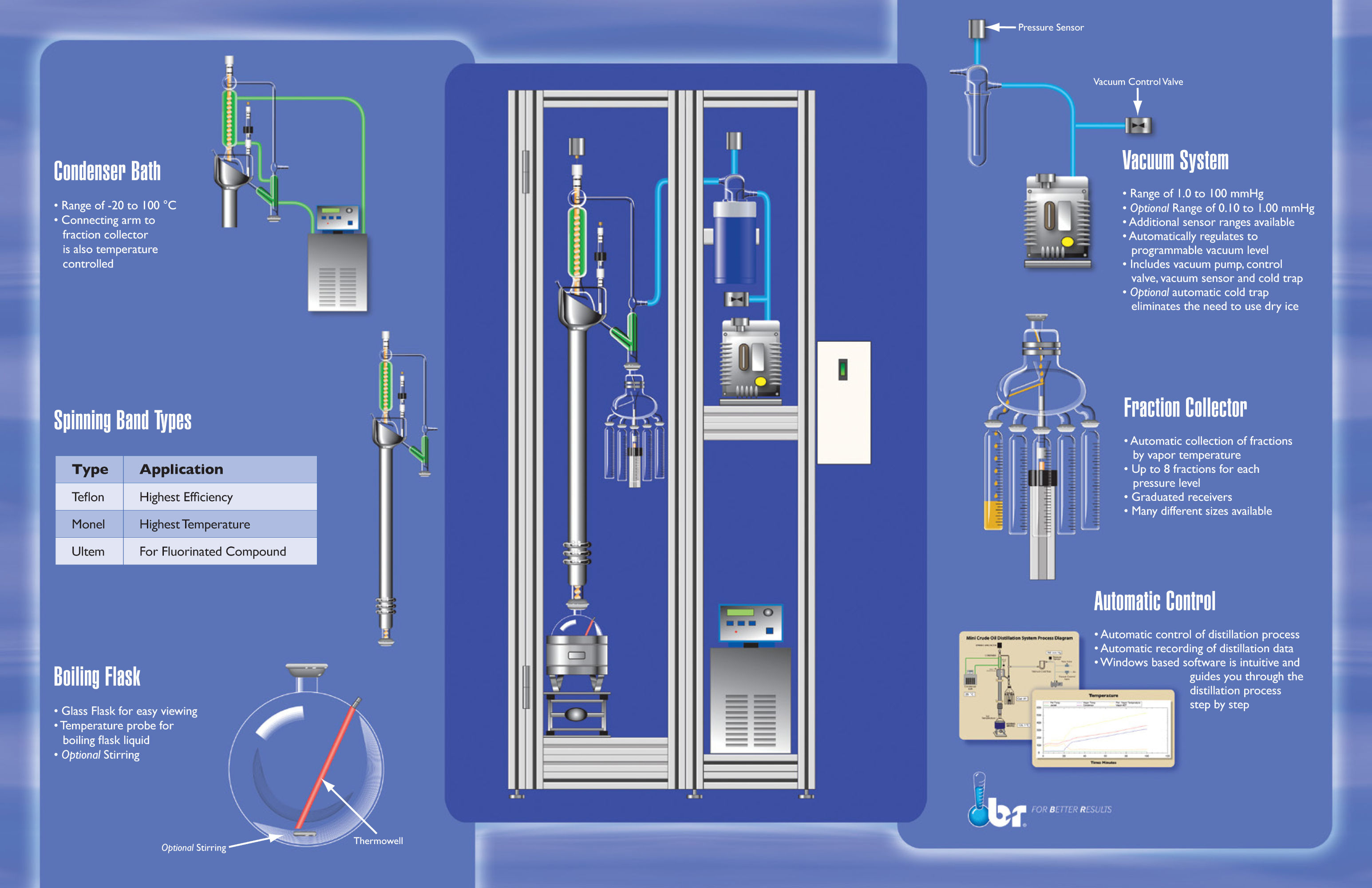 9600 Spinning Band Distillation