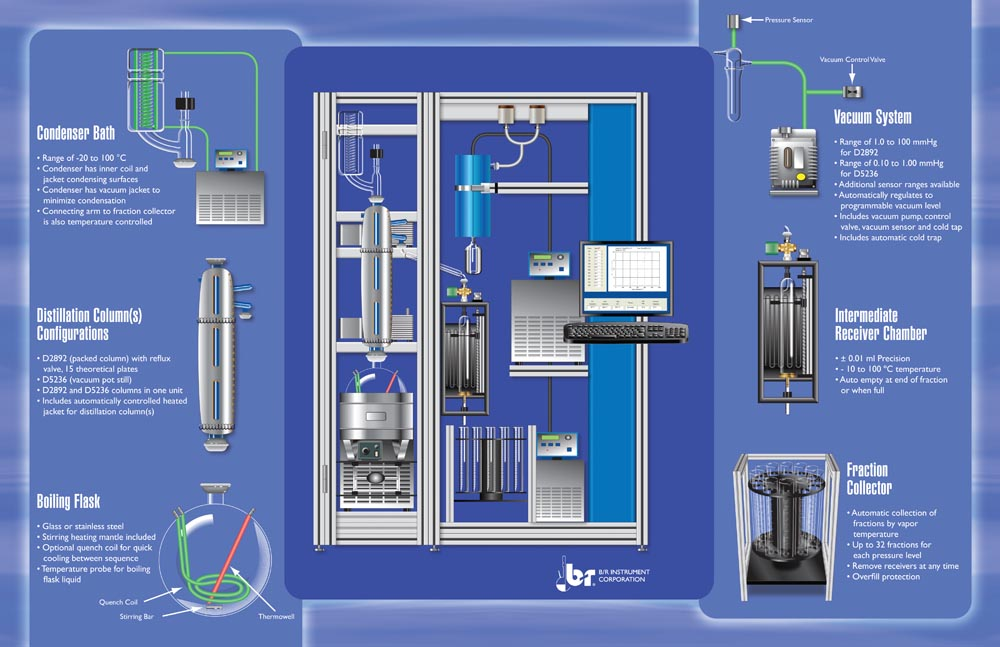 fully automatic astm d1160 vacuum distillation