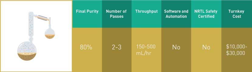 Distillation Comparison
