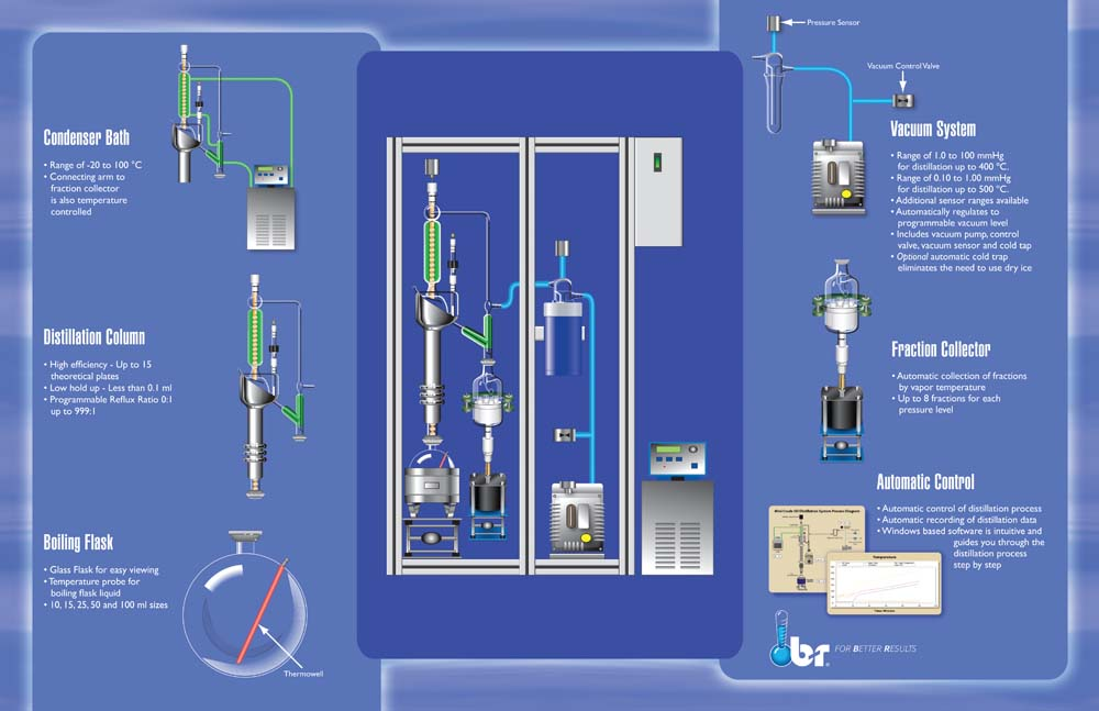 Micro Fractional Crude Oil Distillation